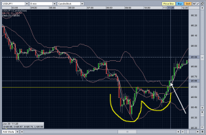 20090630_usdjpy_cup_and_handle