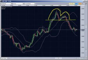 20090707_eurusd_double_top